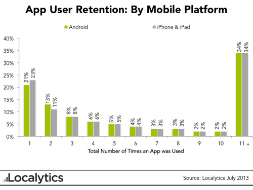 localytics-app-user-retention