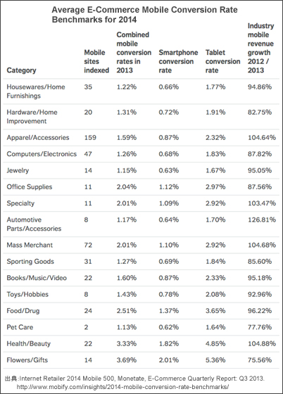 Average-E-Commerce-Mobile-Conversion-Rate-Benchmarks-for-2014-monate
